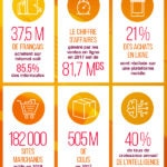 chiffres e-commerce fevad