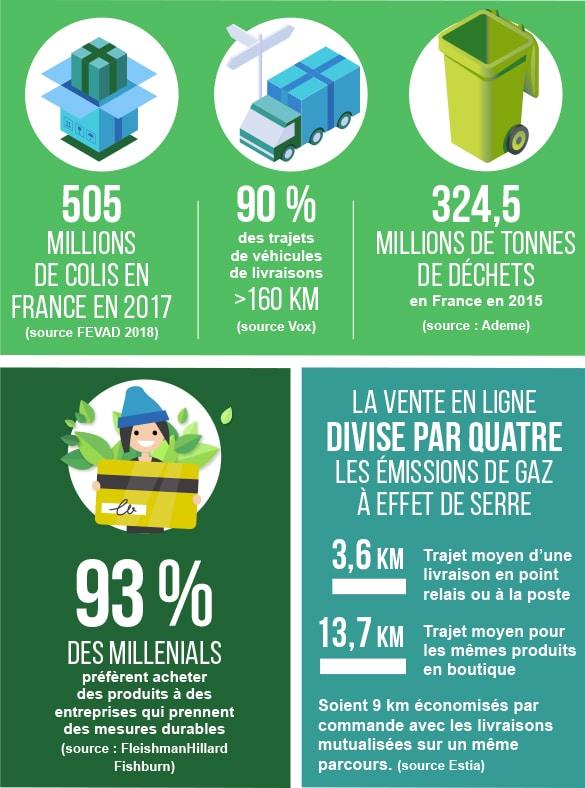 051021c084e Les chiffres - Un e-commerce plus vert - Fevad